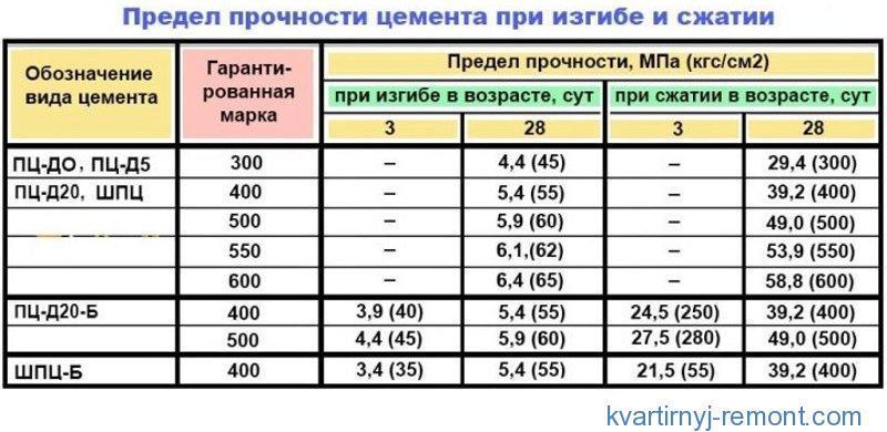 Таблица предела прочности цемента