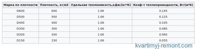 Таблица теплоизоляции