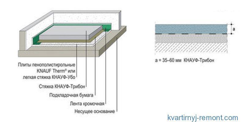 Схема стяжки от Кнауф