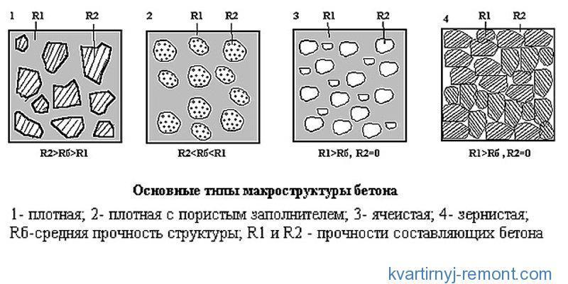 Схематичная структура бетона