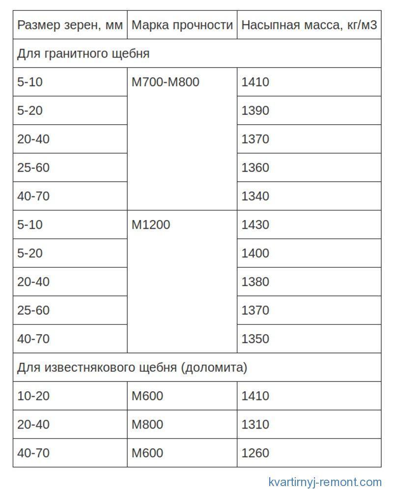 Таблица зависимости марки бетона от щебенки