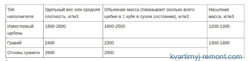 Таблица расхода щебня
