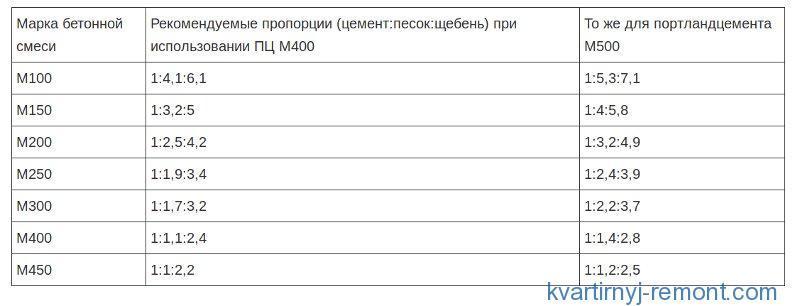 Таблица пропорций сухих компонентов
