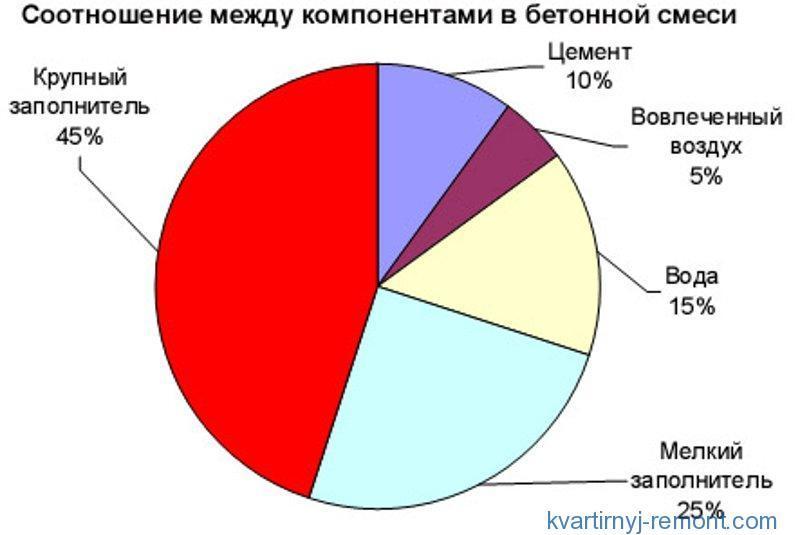Цветная диаграмма соотношений в бетоне