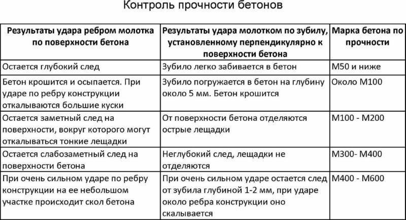 Таблица прочности
