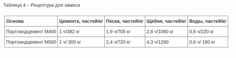 Пропорции М300