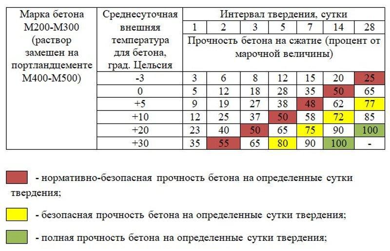 Таблица твердости в зависимости от температуры и времени