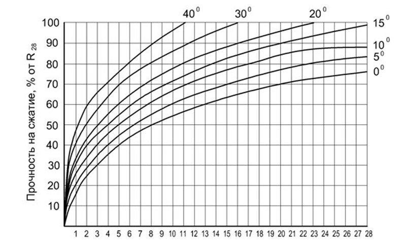 График набора прочности от температуры