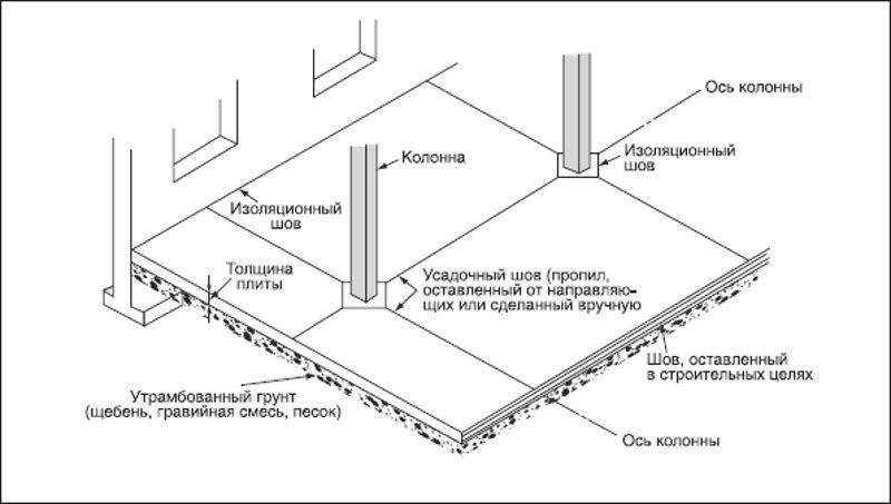 Схема расположения температурно-усадочных швов