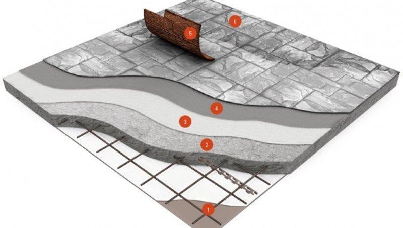 Схематический пирог печатного бетона