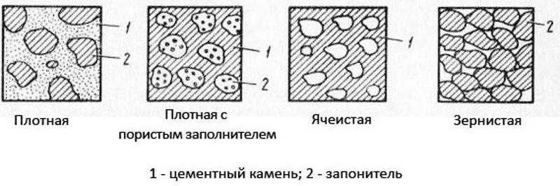 От чего зависит плотность бетона