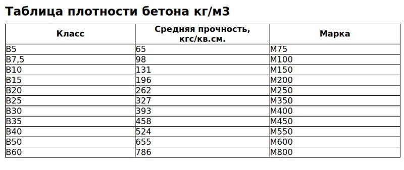 Таблица соотношения марок и средней плотности бетона