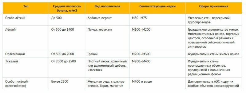 Таблица плотности и пористости бетона
