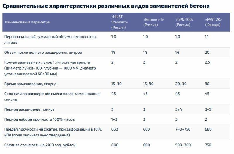 Таблица ставнения разных видов заменителей бетона