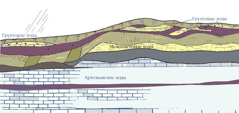 Уровнь залегания грунтовых вод