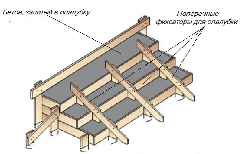 Схема опалубки под крыльцо