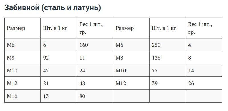 Таблица размеров забивных анкерных болтов