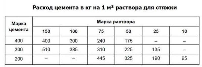 Таблица расхода цемента для стяжки
