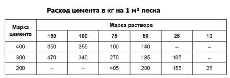 Таблица расчета цемента от песка