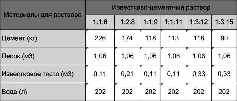 Таблица замешивания известково-цементного раствора