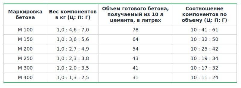Таблица пропорции для бетона М400