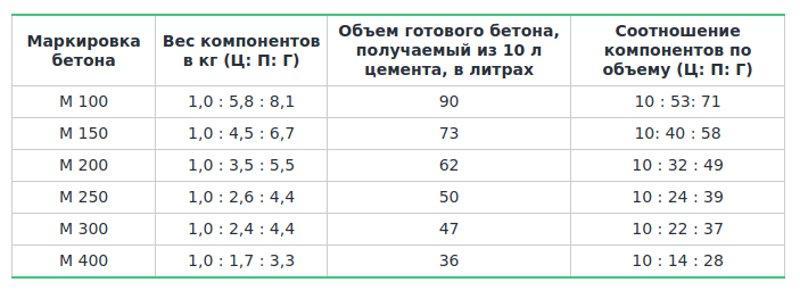 Таблица пропорции для цемента М500