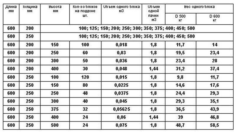 Таблица видов и размеров блоков