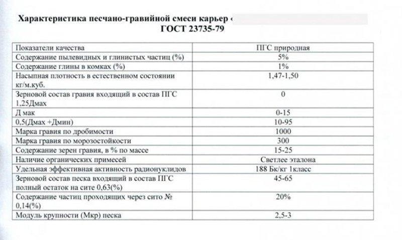 Показатели качества ПГС