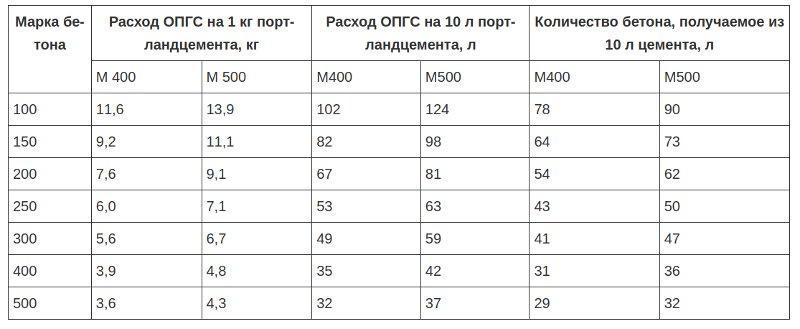 Таблица расхода цемента, пгс или щебня