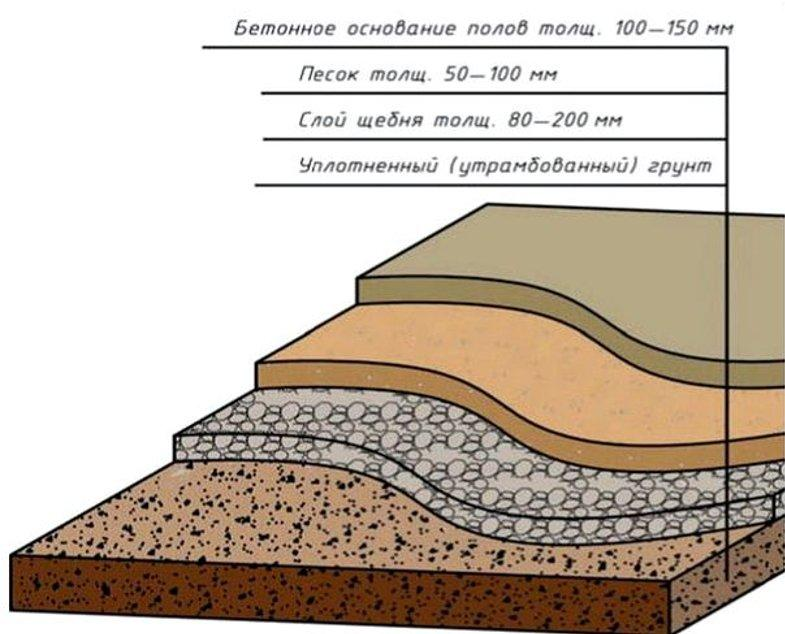 Пирог бетонного пола