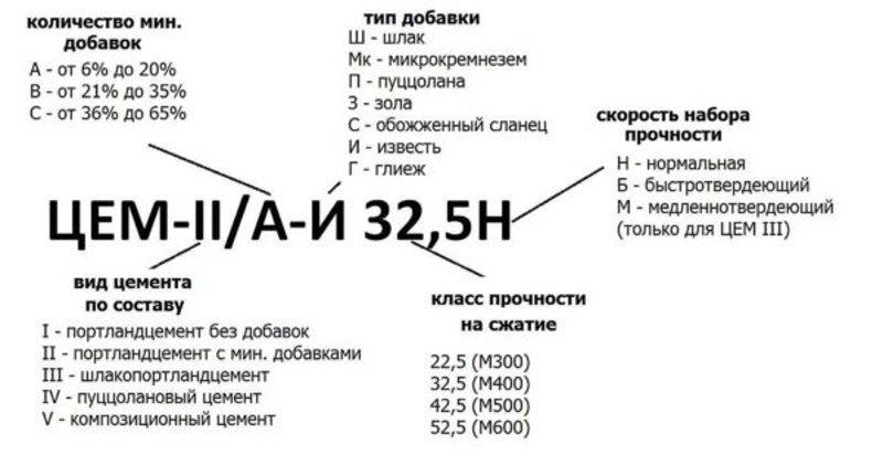 Расшифровка маркировки цемента