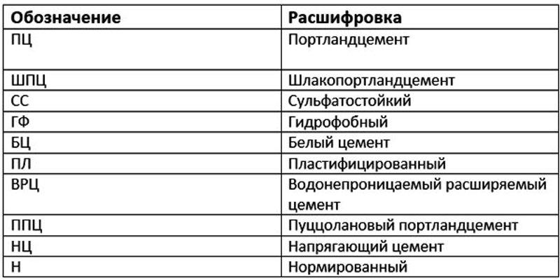 Таблица разновидностей цемента