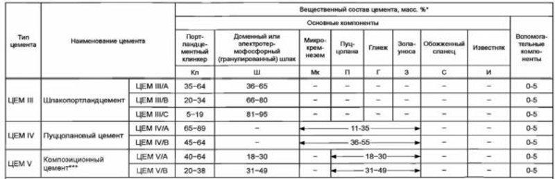 Таблица добавок в цементе CEM III - CEM V