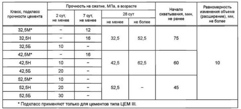 Таблица подклассов цемента (М и Б)