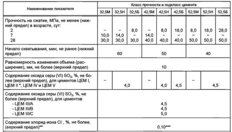 Таблица по классу прочности цемента