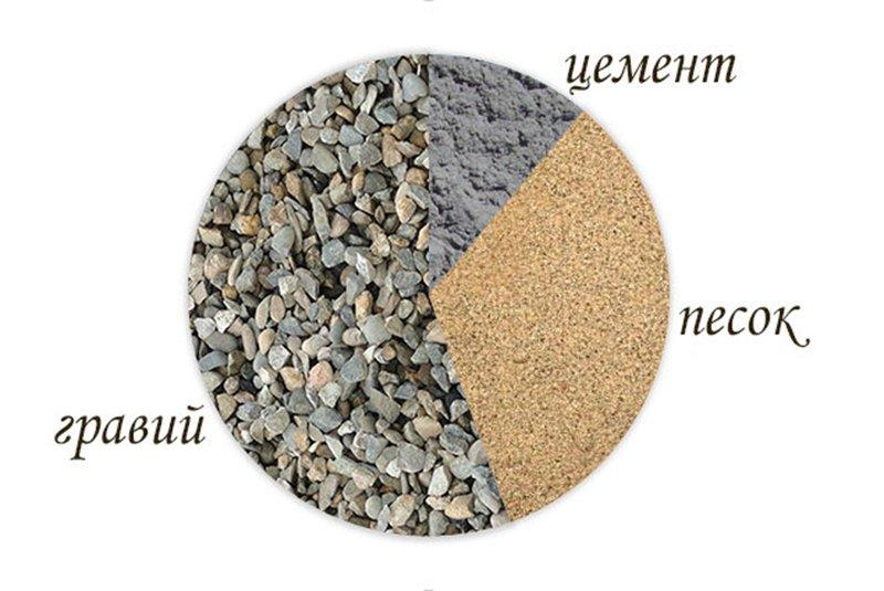 Пропорции бетона на 1 м3