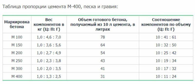 Таблица пропорций цемента М400
