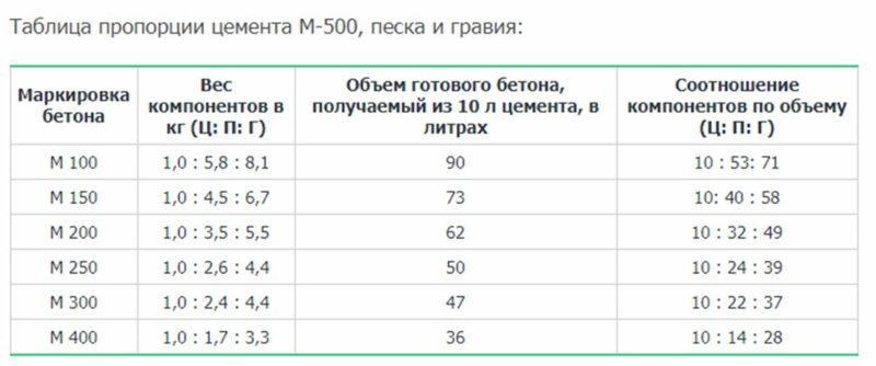 Таблица пропорций цемента М500
