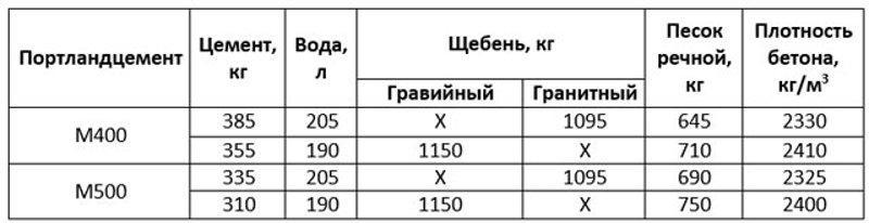 Таблица состава 1 м3 бетона М350