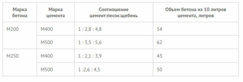 Таблица пропорций для отмостки