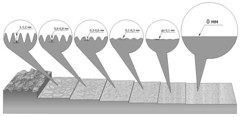 Как полируют бетон