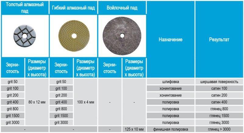 Таблица абразивных дисков