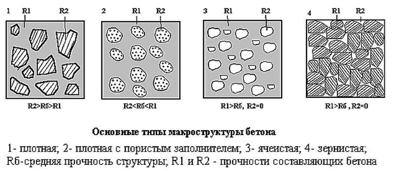Схема структуры бетона