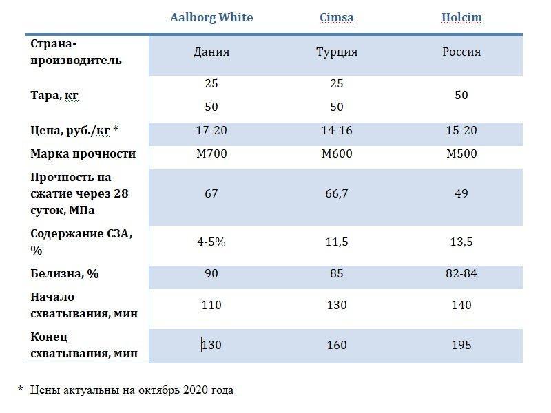 Таблица сравнительных характеристик белого цемента