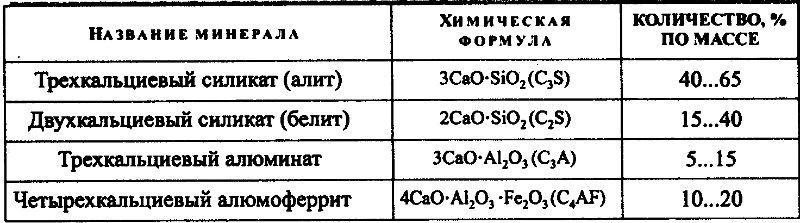 Таблица состава белого цемента