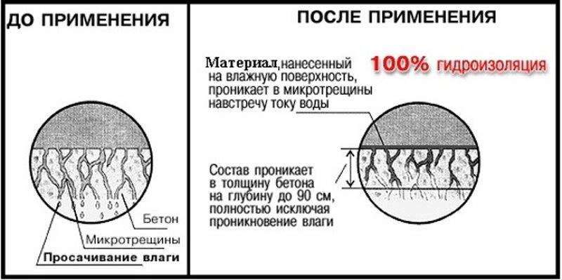 Схема работы гидрофобизаторов