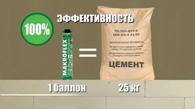 Пена-цемент Makroflex, работаем без пыли