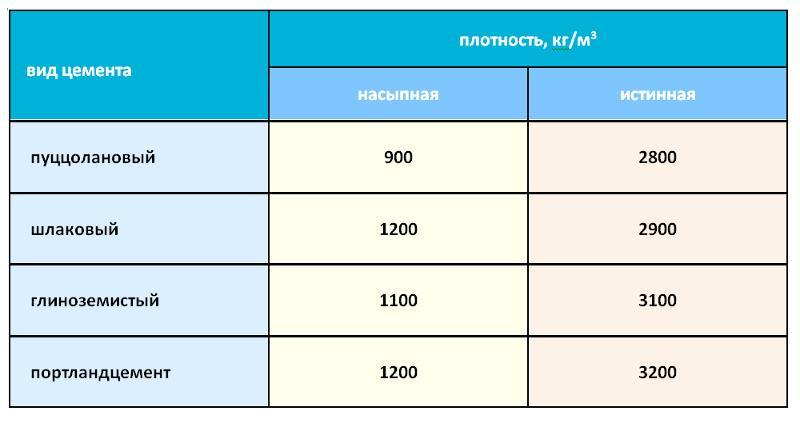 Таблица плотности для разных типов цемента