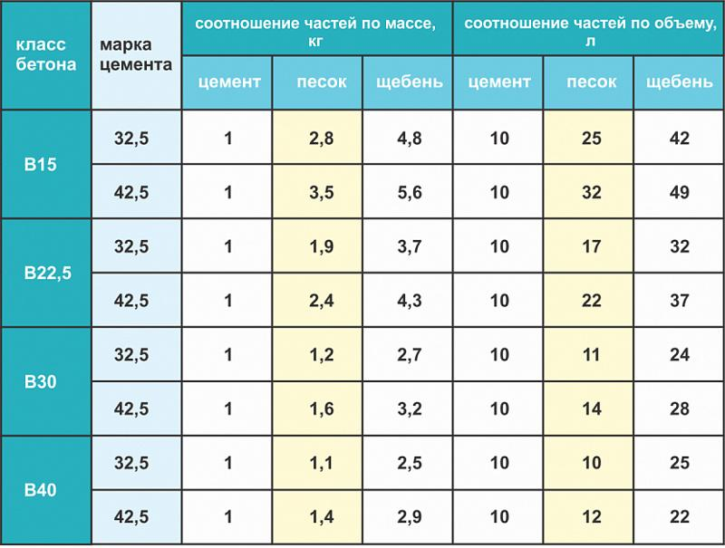 Таблица пропорций бетона по маркам цемента