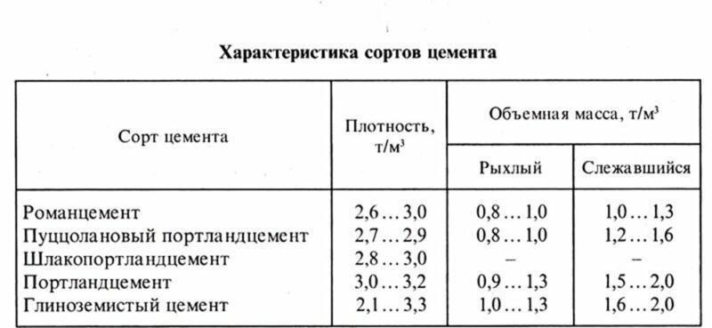 Таблица характеристик сортов цемента